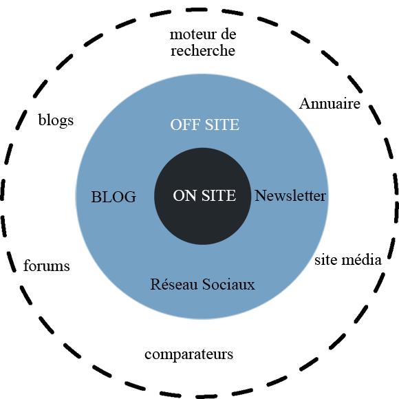 ecosystême d'un site web dans l'environnement d'internet