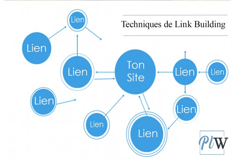 Techniques de link building réseautage de liens externe sur un site web